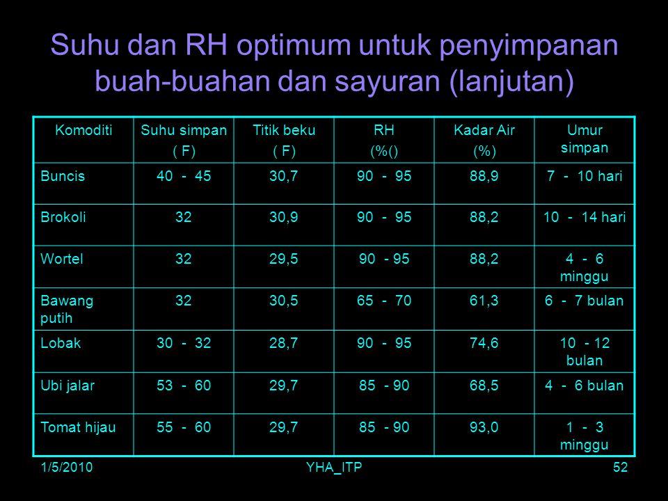 1/5/2010YHA_ITP52 Suhu dan RH optimum untuk penyimpanan buah-buahan dan sayuran (lanjutan) KomoditiSuhu simpan ( F) Titik beku ( F) RH (%() Kadar Air