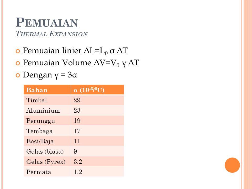 P EMUAIAN T HERMAL E XPANSION Pemuaian linier ΔL=L 0 α ΔT Pemuaian Volume ΔV=V 0 γ ΔT Dengan γ = 3α Bahanα (10 -6 / 0 C) Timbal29 Aluminium23 Perunggu19 Tembaga17 Besi/Baja11 Gelas (biasa)9 Gelas (Pyrex)3.2 Permata1.2