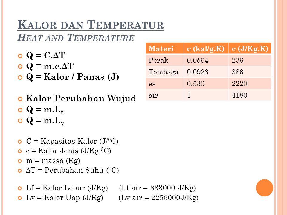K ALOR DAN T EMPERATUR H EAT AND T EMPERATURE Q = C.ΔT Q = m.c.ΔT Q = Kalor / Panas (J) Kalor Perubahan Wujud Q = m.L f Q = m.L v C = Kapasitas Kalor (J/ 0 C) c = Kalor Jenis (J/Kg.