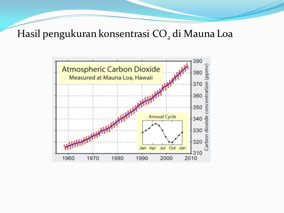 Hasil pengukuran konsentrasi CO 2 di Mauna Loa