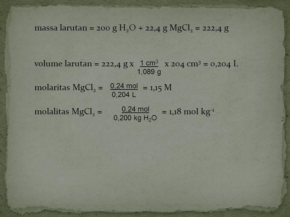 massa larutan = 200 g H 2 O + 22,4 g MgCl 2 = 222,4 g volume larutan = 222,4 g x x 204 cm 3 = 0,204 L molaritas MgCl 2 = = 1,15 M molalitas MgCl 2 = =