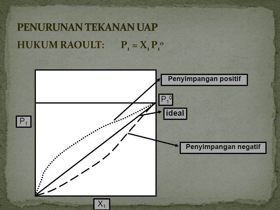 mol naftalena = 6,40 g x = 0,05 mol Mol benzena = 78,0 g x = 1 mol Tekanan uap benzena di atas larutan : P benzena = P o x fraksi mol benzena = 0,1252 atm x = 0,119 atm Penyelesaian 1 mol 128,17 g 1 mol 78,0 g 1 mol (1+0,05) mol