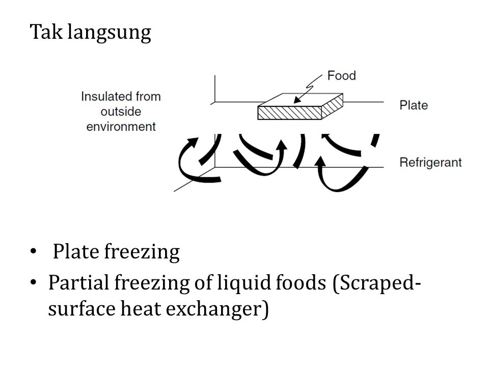 Tak langsung Plate freezing Partial freezing of liquid foods (Scraped- surface heat exchanger)