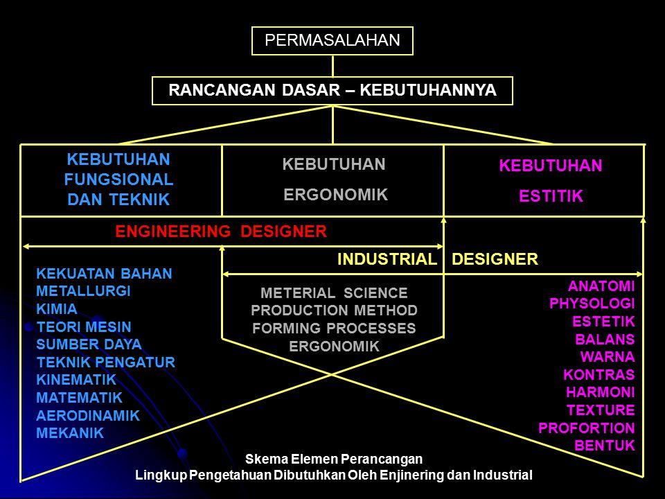 KEBUTUHAN FUNGSIONAL DAN TEKNIK KEBUTUHAN ERGONOMIK KEBUTUHAN ESTITIK ENGINEERING DESIGNER INDUSTRIAL DESIGNER METERIAL SCIENCE PRODUCTION METHOD FORMING PROCESSES ERGONOMIK KEKUATAN BAHAN METALLURGI KIMIA TEORI MESIN SUMBER DAYA TEKNIK PENGATUR KINEMATIK MATEMATIK AERODINAMIK MEKANIK ANATOMI PHYSOLOGI ESTETIK BALANS WARNA KONTRAS HARMONI TEXTURE PROFORTION BENTUK Skema Elemen Perancangan Lingkup Pengetahuan Dibutuhkan Oleh Enjinering dan Industrial PERMASALAHAN RANCANGAN DASAR – KEBUTUHANNYA