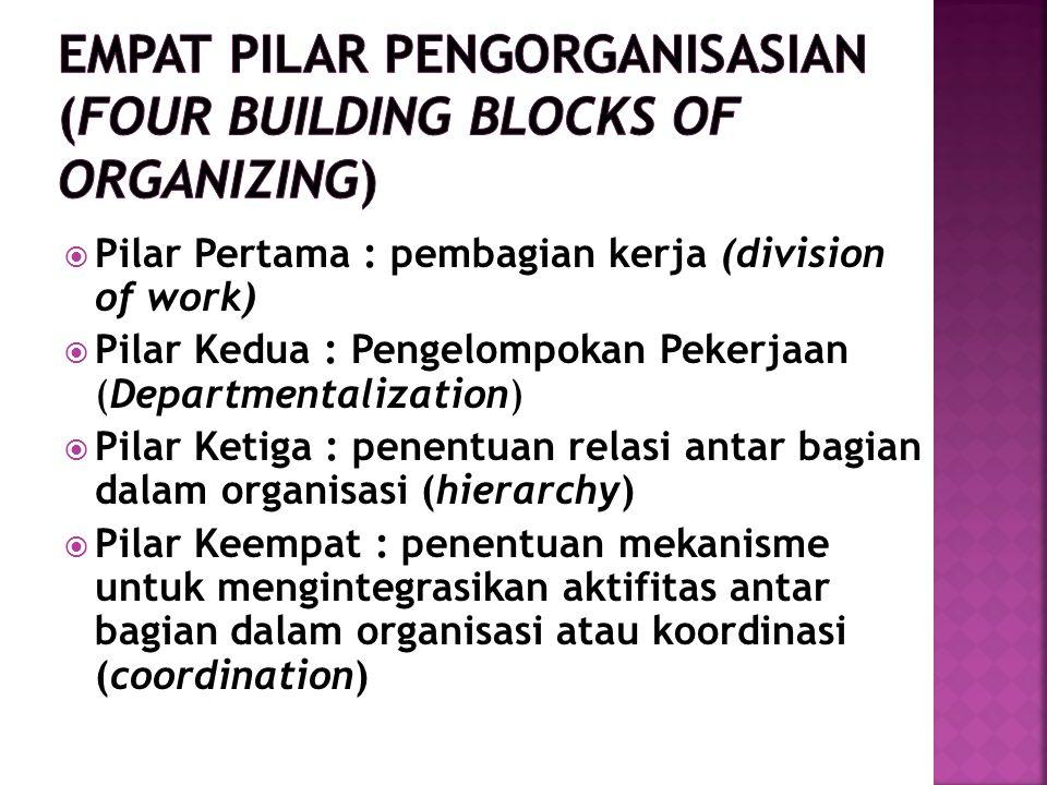  Pilar Pertama : pembagian kerja (division of work)  Pilar Kedua : Pengelompokan Pekerjaan (Departmentalization)  Pilar Ketiga : penentuan relasi antar bagian dalam organisasi (hierarchy)  Pilar Keempat : penentuan mekanisme untuk mengintegrasikan aktifitas antar bagian dalam organisasi atau koordinasi (coordination)