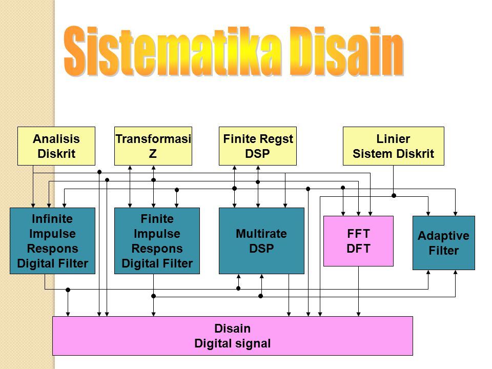 Disain Digital signal Infinite Impulse Respons Digital Filter Finite Impulse Respons Digital Filter Multirate DSP FFT DFT Analisis Diskrit Transformas