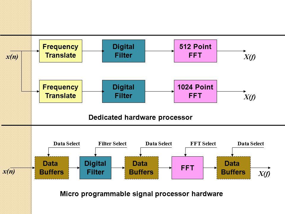 Data Storage Controller Programmable S P Input/ Output Programmable Signal x(n) X(f) Data Storage Data Storage Data Communication Controller Input/ Output Processing element Processing element Input/ Output x(n) X(f) x(n) Distributed Programmable