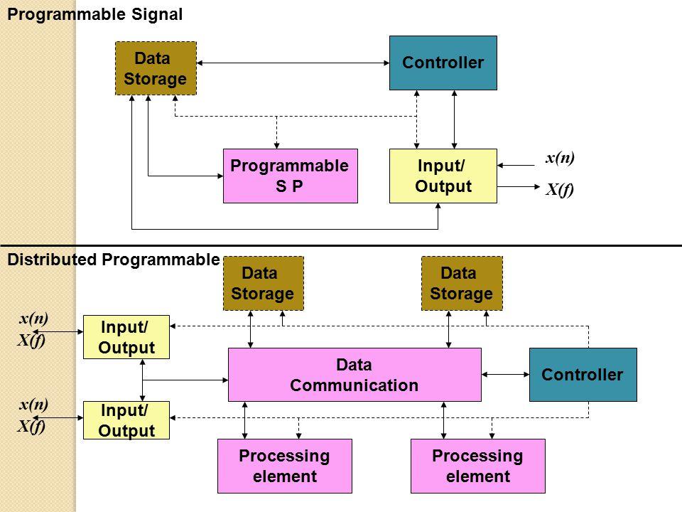 Converting analogue signals to digital