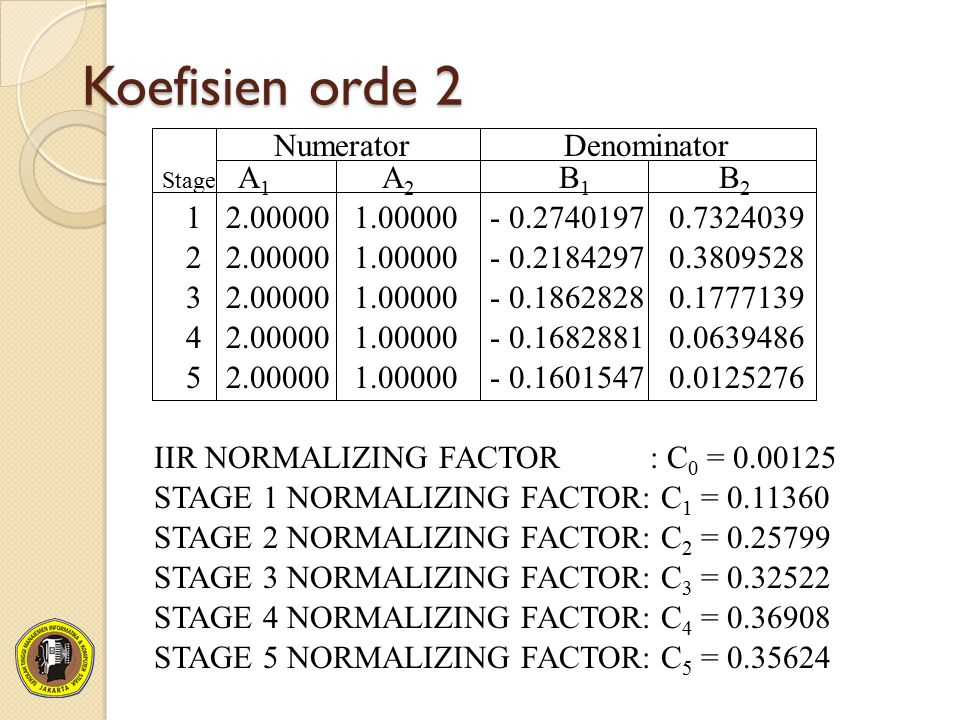 Koefisien orde 2 1 2.00000 1.00000 - 0.2740197 0.7324039 Stage A 1 A 2 B 1 B 2 Numerator Denominator 2 2.00000 1.00000 - 0.2184297 0.3809528 3 2.00000 1.00000 - 0.1862828 0.1777139 4 2.00000 1.00000 - 0.1682881 0.0639486 5 2.00000 1.00000 - 0.1601547 0.0125276 IIR NORMALIZING FACTOR : C 0 = 0.00125 STAGE 1 NORMALIZING FACTOR: C 1 = 0.11360 STAGE 2 NORMALIZING FACTOR: C 2 = 0.25799 STAGE 3 NORMALIZING FACTOR: C 3 = 0.32522 STAGE 4 NORMALIZING FACTOR: C 4 = 0.36908 STAGE 5 NORMALIZING FACTOR: C 5 = 0.35624