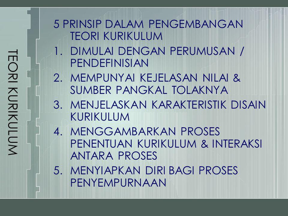 TEORI KURIKULUM 5 PRINSIP DALAM PENGEMBANGAN TEORI KURIKULUM 1.DIMULAI DENGAN PERUMUSAN / PENDEFINISIAN 2.MEMPUNYAI KEJELASAN NILAI & SUMBER PANGKAL T
