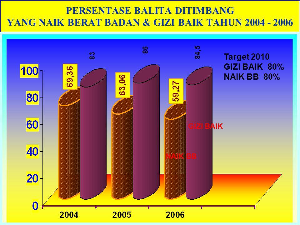 PERSENTASE BALITA DITIMBANG YANG NAIK BERAT BADAN & GIZI BAIK TAHUN 2004 - 2006 GIZI BAIK NAIK BB Target 2010 GIZI BAIK 80% NAIK BB 80%