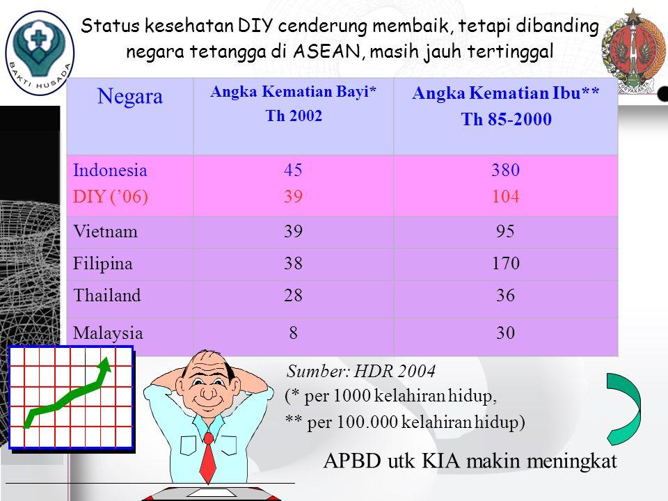Status kesehatan DIY cenderung membaik, tetapi dibanding negara tetangga di ASEAN, masih jauh tertinggal Negara Angka Kematian Bayi* Th 2002 Angka Kem