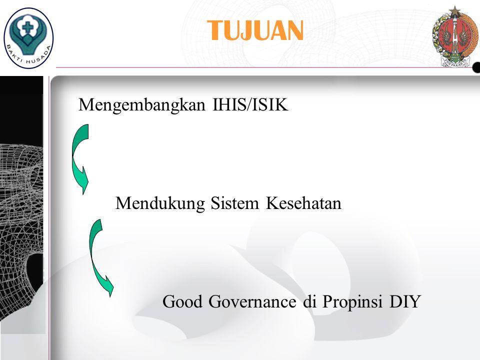 TUJUAN Mengembangkan IHIS/ISIK Mendukung Sistem Kesehatan Good Governance di Propinsi DIY