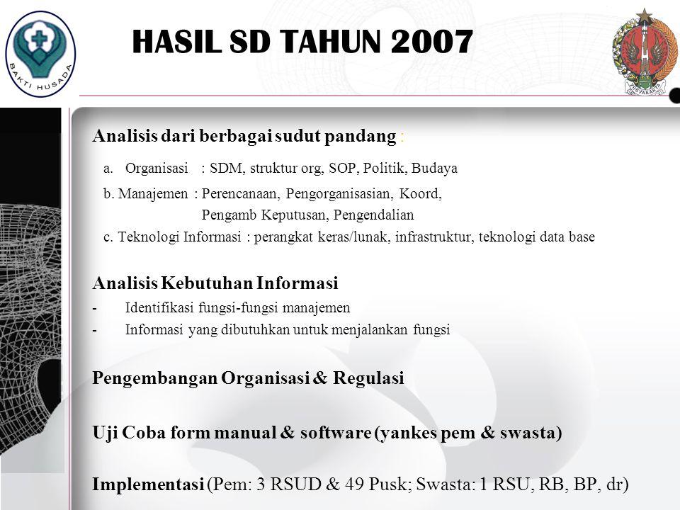 HASIL SD TAHUN 2007 Analisis dari berbagai sudut pandang : a.Organisasi : SDM, struktur org, SOP, Politik, Budaya b. Manajemen : Perencanaan, Pengorga