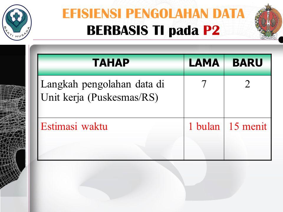 EFISIENSI PENGOLAHAN DATA BERBASIS TI pada P2 TAHAPLAMABARU Langkah pengolahan data di Unit kerja (Puskesmas/RS) 72 Estimasi waktu1 bulan15 menit