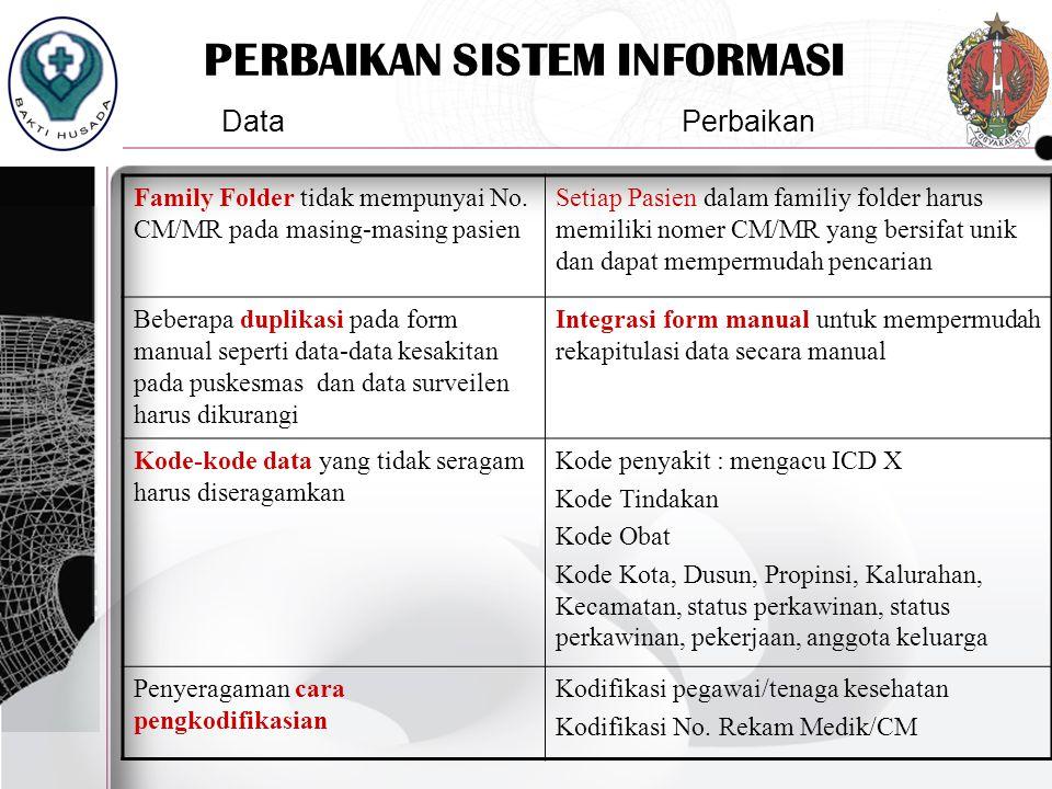 PERBAIKAN SISTEM INFORMASI Family Folder tidak mempunyai No. CM/MR pada masing-masing pasien Setiap Pasien dalam familiy folder harus memiliki nomer C