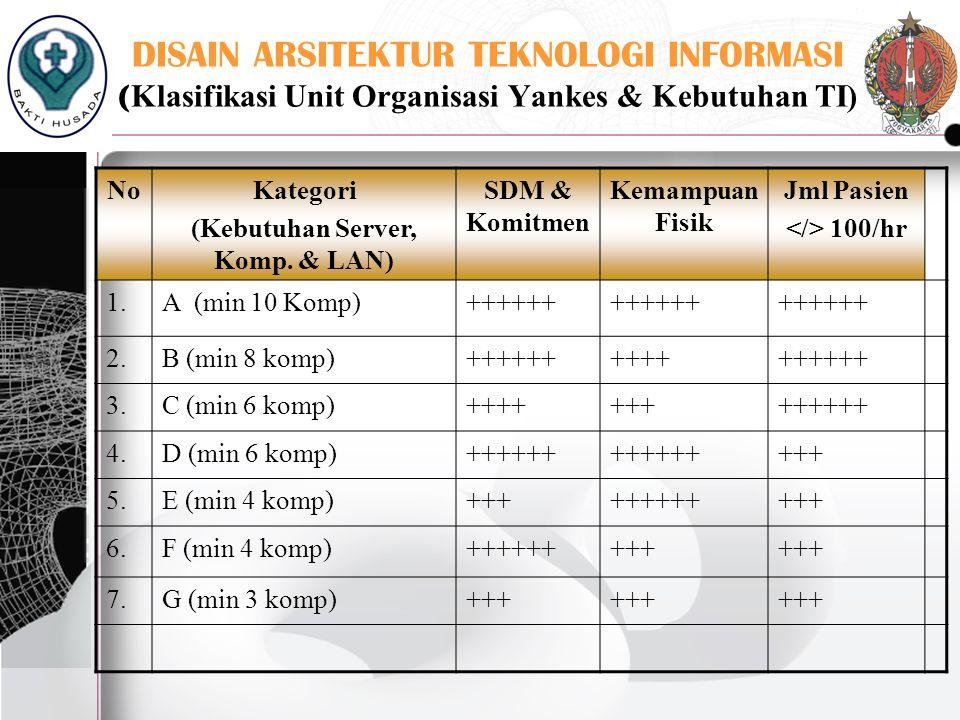 DISAIN ARSITEKTUR TEKNOLOGI INFORMASI ( Klasifikasi Unit Organisasi Yankes & Kebutuhan TI) NoKategori (Kebutuhan Server, Komp. & LAN) SDM & Komitmen K