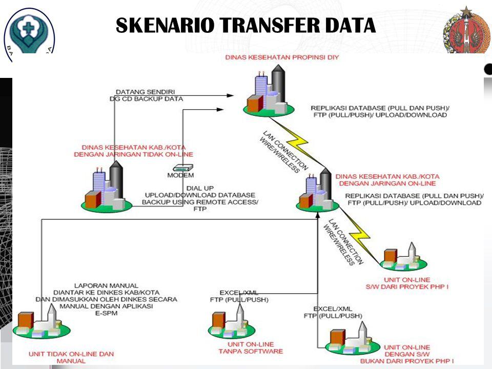 SKENARIO TRANSFER DATA