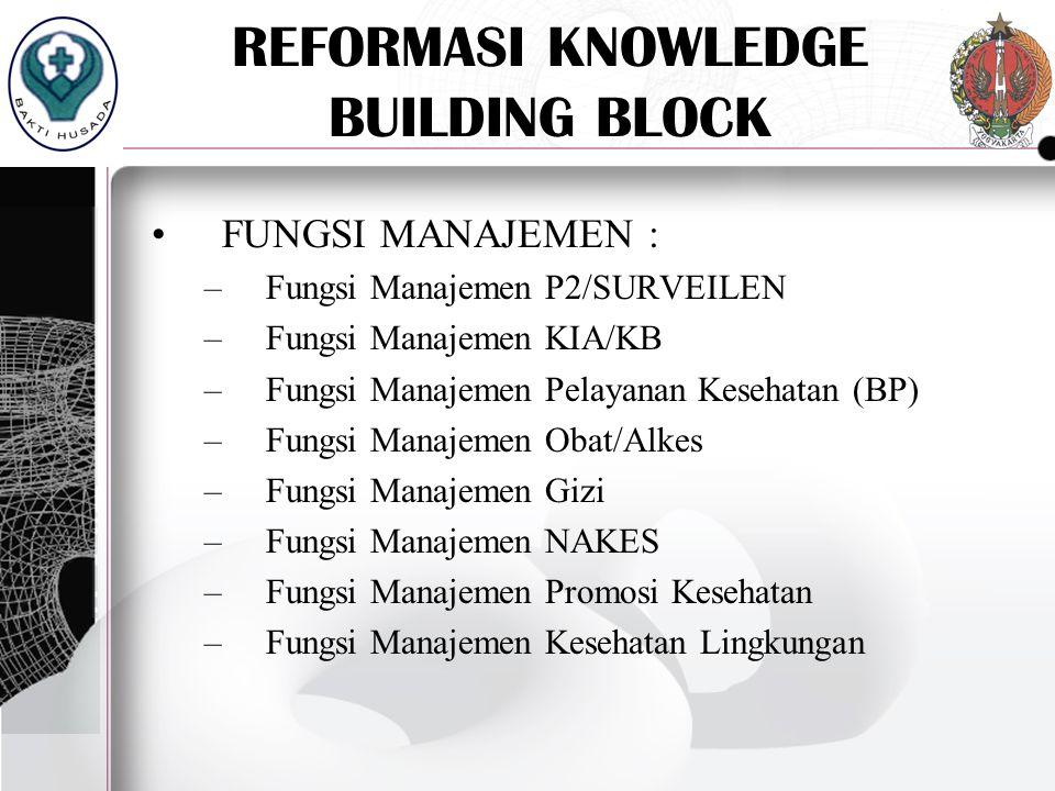 REFORMASI KNOWLEDGE BUILDING BLOCK FUNGSI MANAJEMEN : –Fungsi Manajemen P2/SURVEILEN –Fungsi Manajemen KIA/KB –Fungsi Manajemen Pelayanan Kesehatan (B