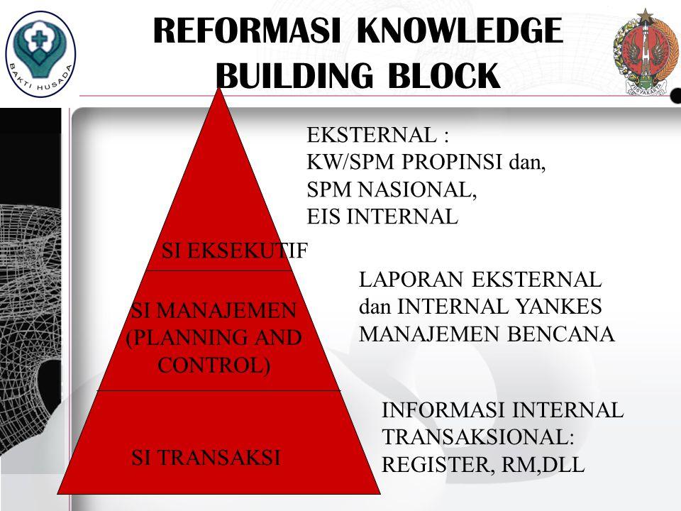 REFORMASI KNOWLEDGE BUILDING BLOCK SI TRANSAKSI SI MANAJEMEN (PLANNING AND CONTROL) SI EKSEKUTIF EKSTERNAL : KW/SPM PROPINSI dan, SPM NASIONAL, EIS IN