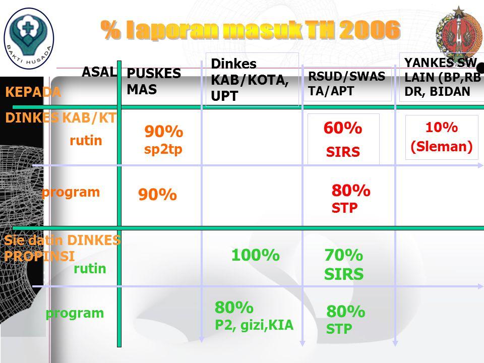 HASIL SD TAHUN 2007 Analisis dari berbagai sudut pandang : a.Organisasi : SDM, struktur org, SOP, Politik, Budaya b.