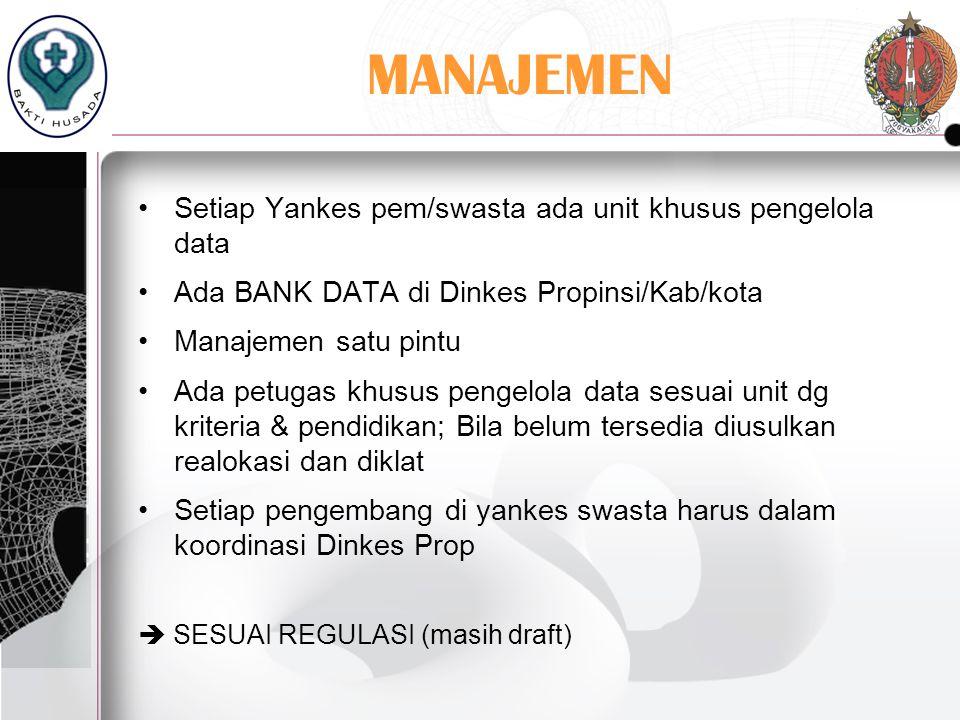 MANAJEMEN Setiap Yankes pem/swasta ada unit khusus pengelola data Ada BANK DATA di Dinkes Propinsi/Kab/kota Manajemen satu pintu Ada petugas khusus pe