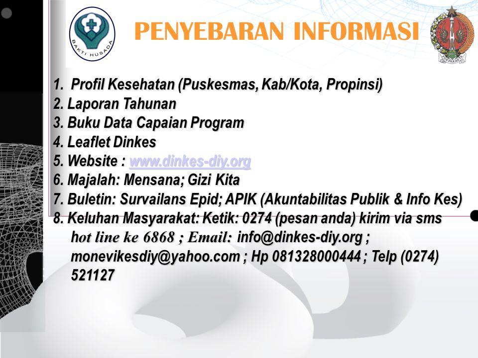 PENYEBARAN INFORMASI 1.Profil Kesehatan (Puskesmas, Kab/Kota, Propinsi) 2. Laporan Tahunan 3. Buku Data Capaian Program 4. Leaflet Dinkes 5. Website :