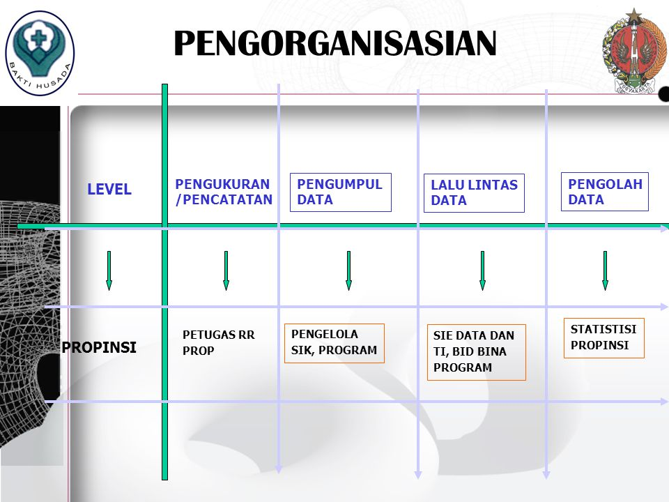 REFORMASI KNOWLEDGE BUILDING BLOCK SI TRANSAKSI SI MANAJEMEN (PLANNING AND CONTROL) SI EKSEKUTIF EKSTERNAL : KW/SPM PROPINSI dan, SPM NASIONAL, EIS INTERNAL LAPORAN EKSTERNAL dan INTERNAL YANKES MANAJEMEN BENCANA INFORMASI INTERNAL TRANSAKSIONAL: REGISTER, RM,DLL