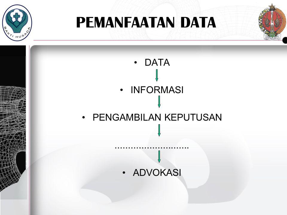 PEMANFAATAN DATA DATA INFORMASI PENGAMBILAN KEPUTUSAN............................ ADVOKASI