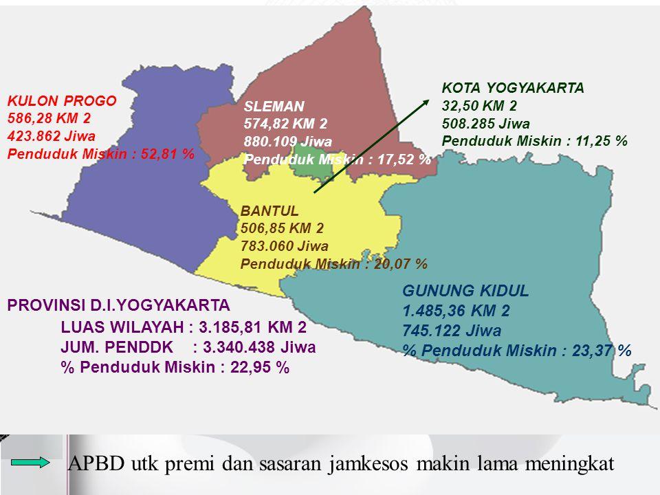 PROVINSI D.I.YOGYAKARTA GUNUNG KIDUL 1.485,36 KM 2 745.122 Jiwa % Penduduk Miskin : 23,37 % KULON PROGO 586,28 KM 2 423.862 Jiwa Penduduk Miskin : 52,