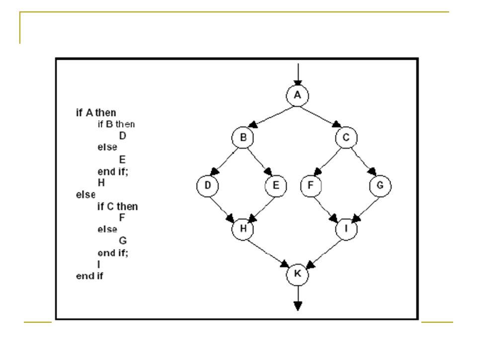 Berdasarkan urutan alurnya, didapatkan suatu kelompok basis flow graph : Jalur 1 = 1-2-10 Jalur 2 = 1-2-3-10 Jalur 3 = 1-2-3-4-6-7-9-2-10 Jalur 4 = 1-2-3-4-6-8-9-2-10 Jalur 5 = 1-2-3-4-5-9-2-10 3 1 2 10 F T F 4 T 5 T 6 F 7 T 8 F 9