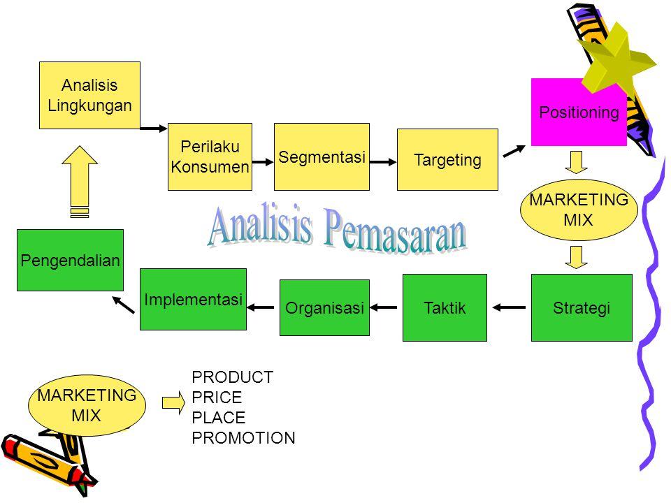 Perilaku Konsumen Segmentasi Targeting Analisis Lingkungan Positioning Pengendalian Implementasi Organisasi TaktikStrategi MARKETING MIX MARKETING MIX