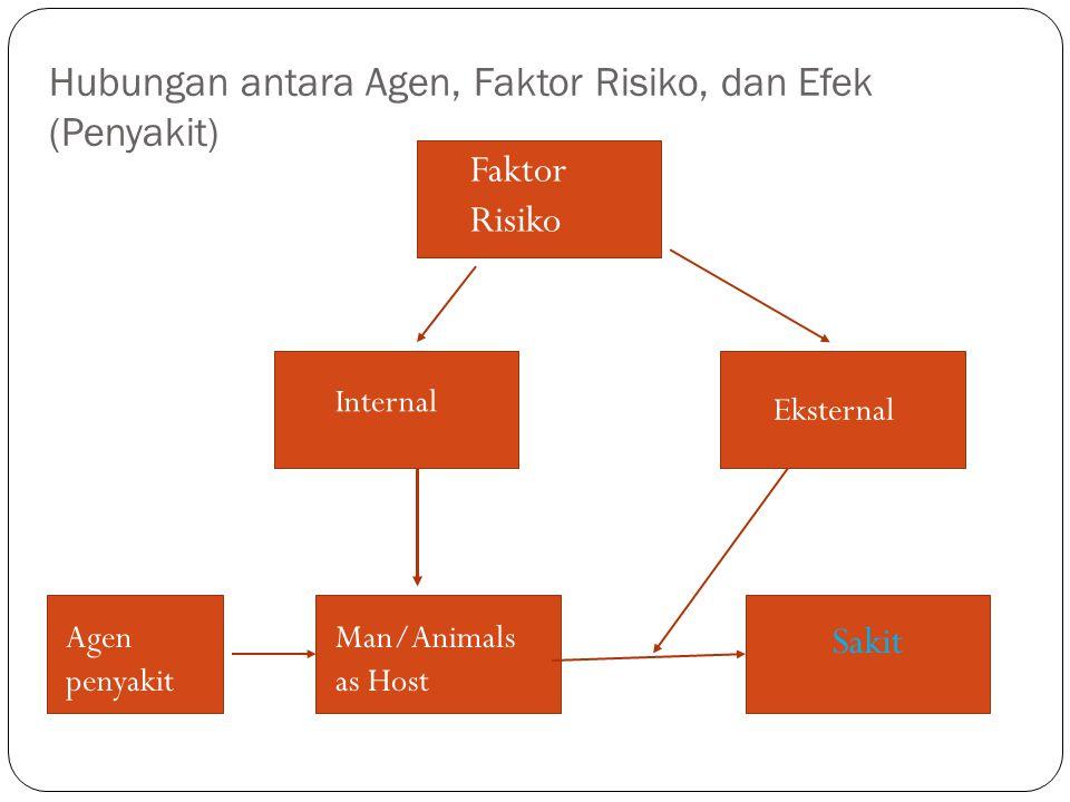 Hubungan antara Agen, Faktor Risiko, dan Efek (Penyakit) Faktor Risiko Internal Eksternal Agen penyakit Man/Animals as Host Sakit