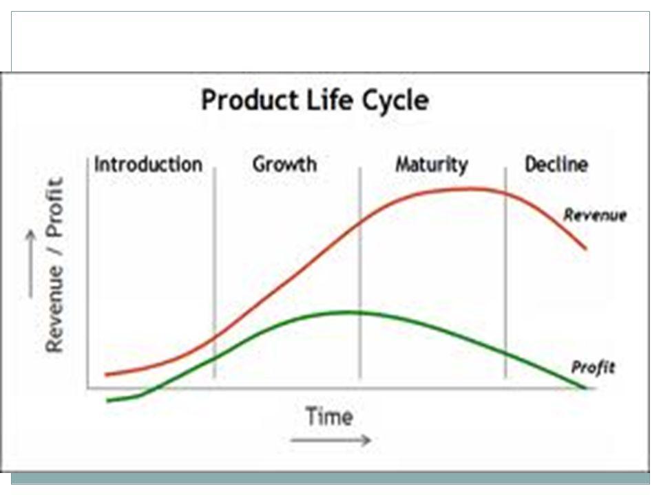 3. Kematangan pasar (market maturity) - Muncul ketika penjualan industri terhenti - Kompetisi semakin meningkat - Kompetitor menurunkan harga untuk me