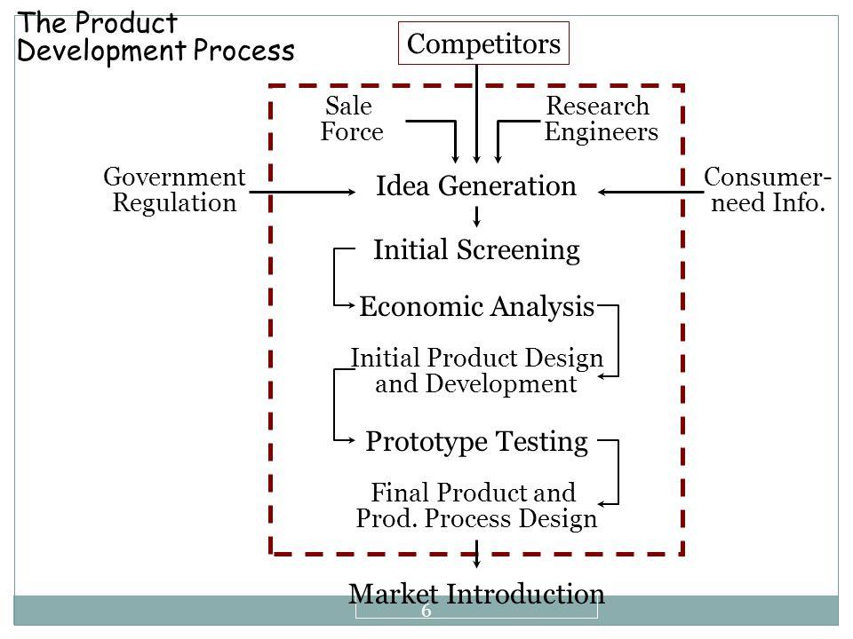 Dasar Pelaksanaan Penelitian dan Pengembangan Produk 1. Kebutuhan akan Standarisasi:  Penetapan suatu produk berdasarkan spesifikasi tertentu 2. Kebu