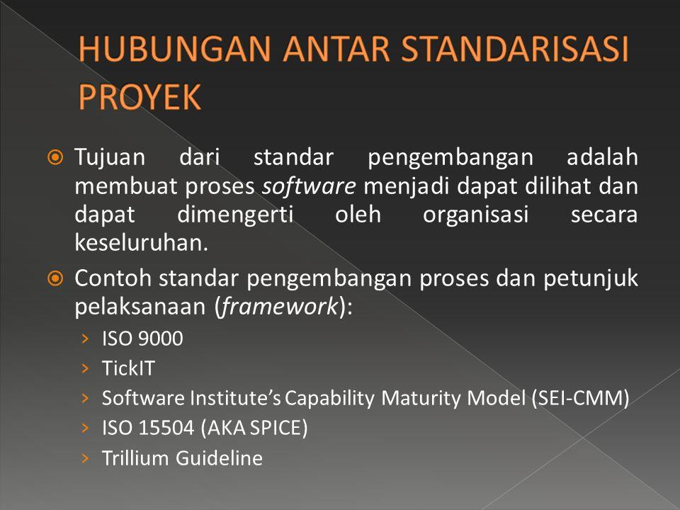  Tujuan dari standar pengembangan adalah membuat proses software menjadi dapat dilihat dan dapat dimengerti oleh organisasi secara keseluruhan.  Con