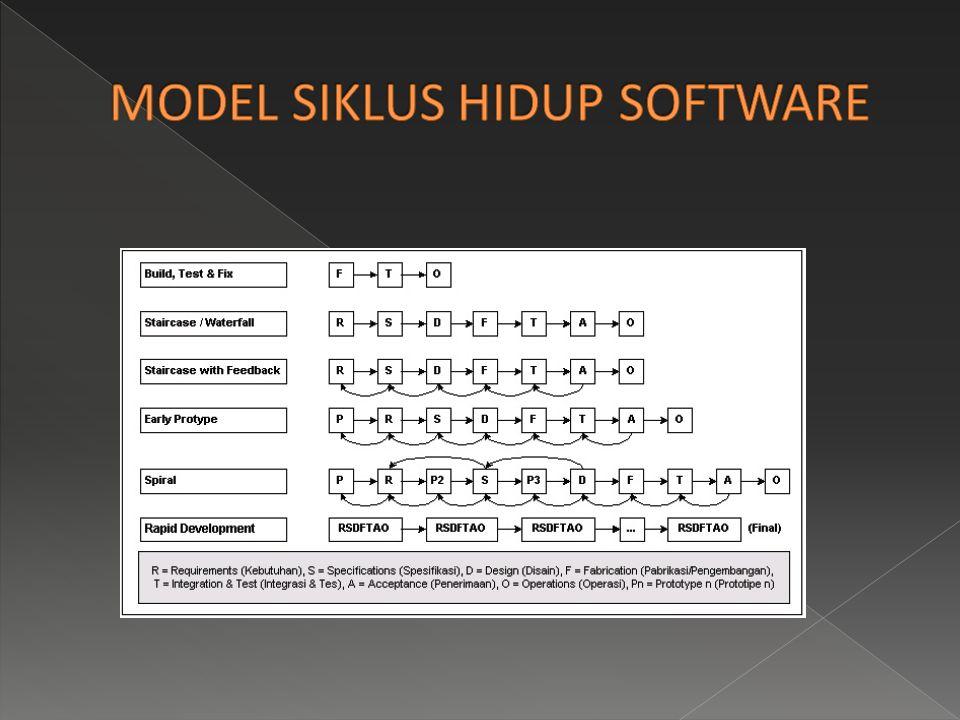  Secara umum terdapat dua macam model penerapan siklus hidup testing, yaitu: 1.
