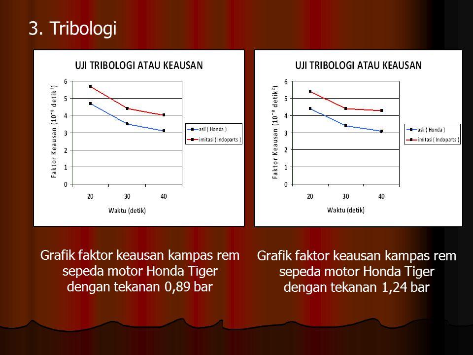 3. Tribologi Grafik faktor keausan kampas rem sepeda motor Honda Tiger dengan tekanan 0,89 bar Grafik faktor keausan kampas rem sepeda motor Honda Tig