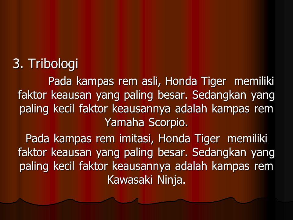 3. Tribologi Pada kampas rem asli, Honda Tiger memiliki faktor keausan yang paling besar. Sedangkan yang paling kecil faktor keausannya adalah kampas