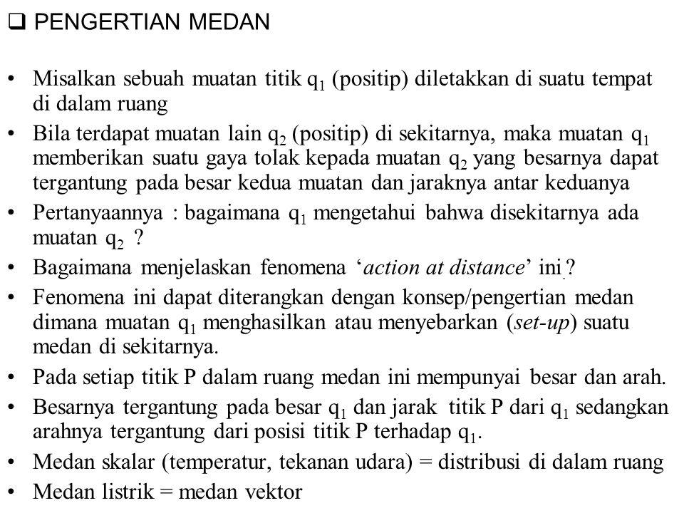  PENGERTIAN MEDAN Misalkan sebuah muatan titik q 1 (positip) diletakkan di suatu tempat di dalam ruang Bila terdapat muatan lain q 2 (positip) di sek