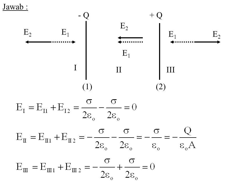Jawab : - Q + Q I II III (1)(2) E2E2 E1E1 E1E1 E2E2 E2E2 E1E1