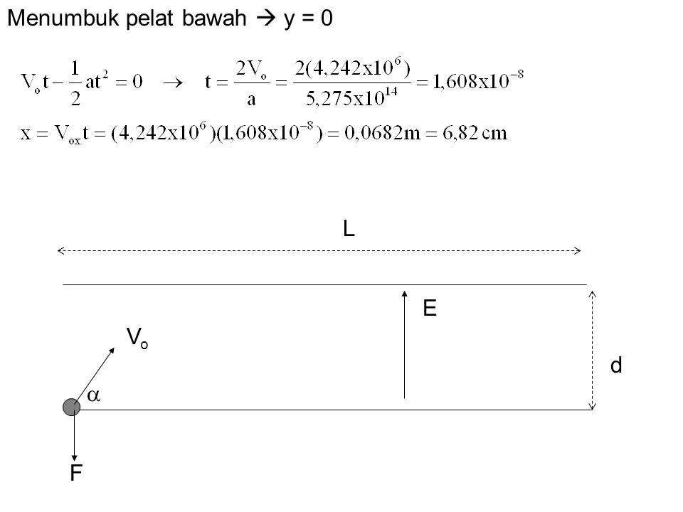 d E L VoVo  F Menumbuk pelat bawah  y = 0