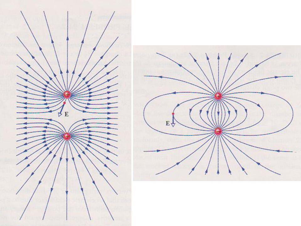 Contoh Soal 2.9 Dua buah pelat konduktor sejajar berjarak d = 2 cm yang bermuatan negatip (sebelah atas) dan bermuatan positip (sebelah bawah) menghasilkan medan listrik seragam di dalamnya sebesar 3000 N/C.