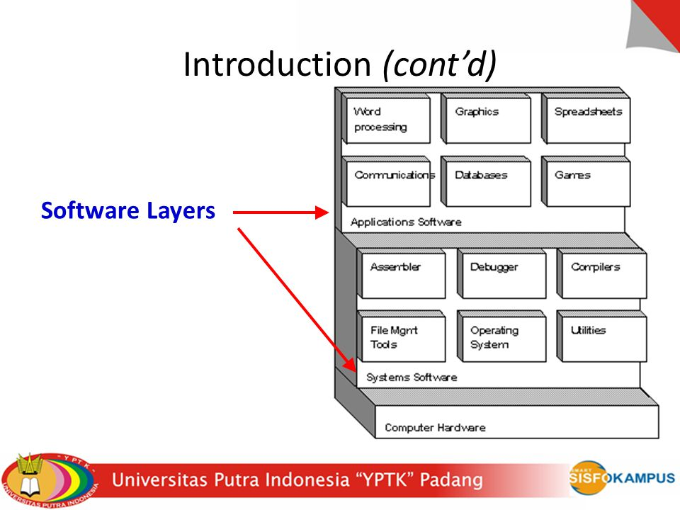 Introduction (cont'd) Software Layers