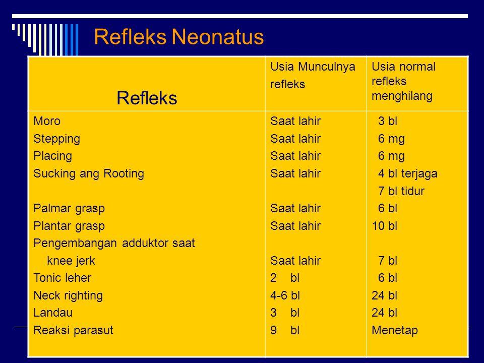 Refleks Neonatus Refleks Usia Munculnya refleks Usia normal refleks menghilang Moro Stepping Placing Sucking ang Rooting Palmar grasp Plantar grasp Pe