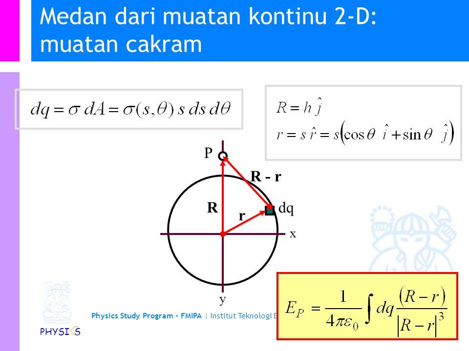 Physics Study Program - FMIPA | Institut Teknologi Bandung PHYSI S Contoh medan oleh muatan kontinyu 1-D Andaikan sebuah muatan –q diletakkan pada pusat cincin dan kemudian digerakkan sedikit pada jarak x <<a sepanjang sumbu-x, analisis apa yang akan terjadi.