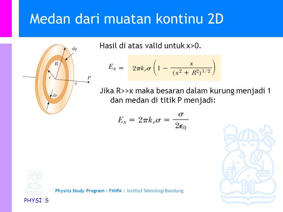 Physics Study Program - FMIPA | Institut Teknologi Bandung PHYSI S Medan dari muatan kontinu 2D Sebuah piringan dengan jejari R memiliki rapat muatan permukaan yg homogen, .