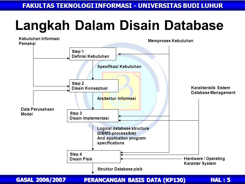 FAKULTAS TEKNOLOGI INFORMASI - UNIVERSITAS BUDI LUHUR HAL : 5 GASAL 2006/2007 PERANCANGAN BASIS DATA (KP130) Langkah Dalam Disain Database Step 1 Defi