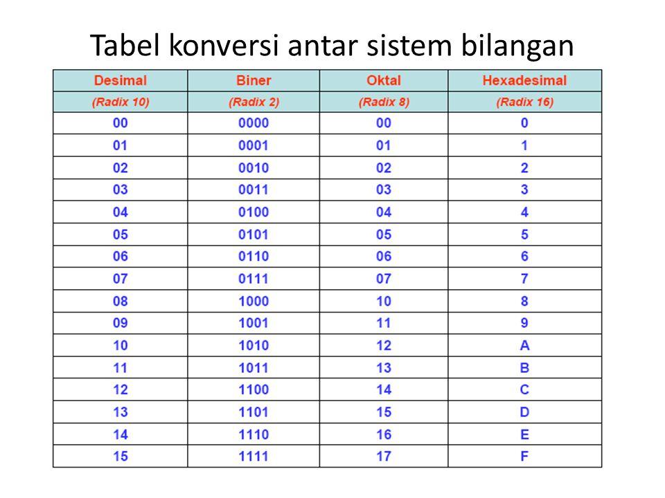 Tabel konversi antar sistem bilangan