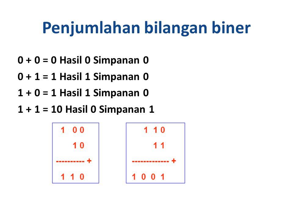 Penjumlahan bilangan biner 0 + 0 = 0 Hasil 0 Simpanan 0 0 + 1 = 1 Hasil 1 Simpanan 0 1 + 0 = 1 Hasil 1 Simpanan 0 1 + 1 = 10 Hasil 0 Simpanan 1 25